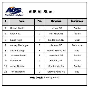 AUS All Stars